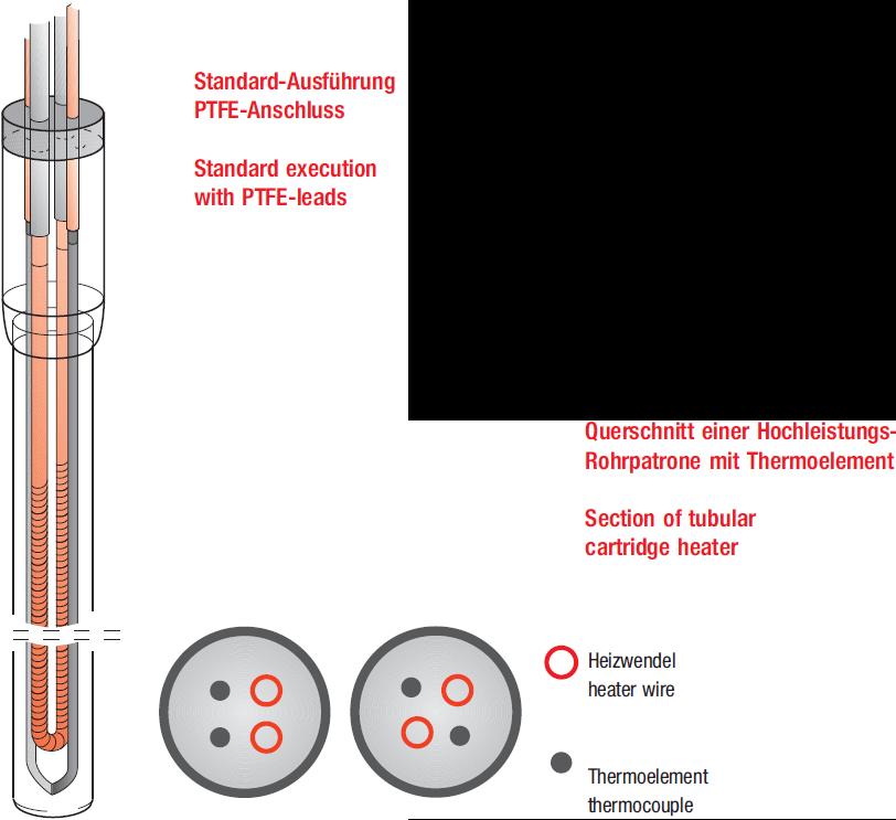 Düsenheizelemente & Rohrpatronen Ausführung und Querschnitt